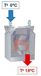 Diseño: recuperador de calor